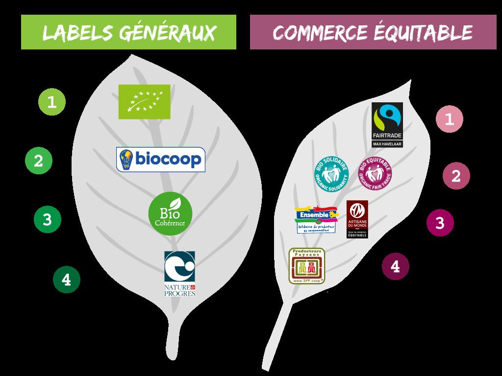 le-fenouil-biocoop-labels-et-logos